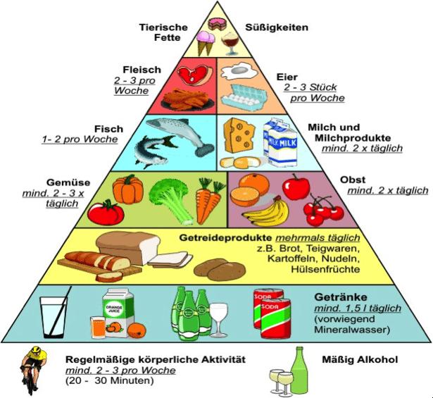 Im Allgemeinen bietet die Ernährungspyramide eine grobe Orientierung zur ausgewogenen Ernährung.